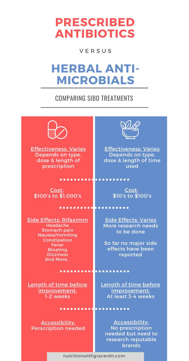 Comparison of herbal treatment & antibiotics for SIBO