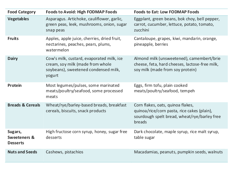 A table that outlines low- and high-FODMAP foods